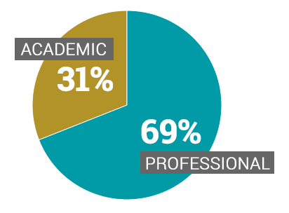 Alumni Career Paths | Barcelona Graduate School of Economics