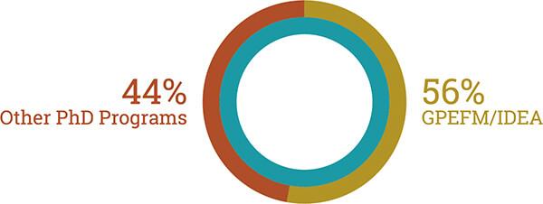 76% professional / 24% academic